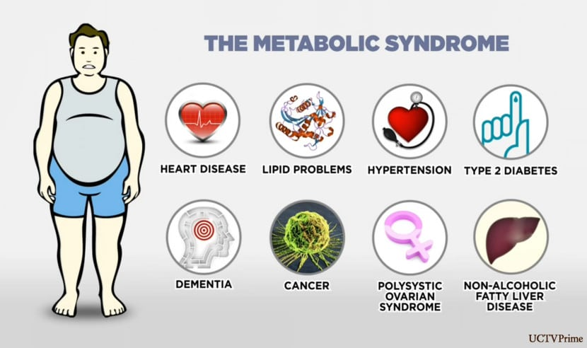 Metabolic Syndrome Weight loss